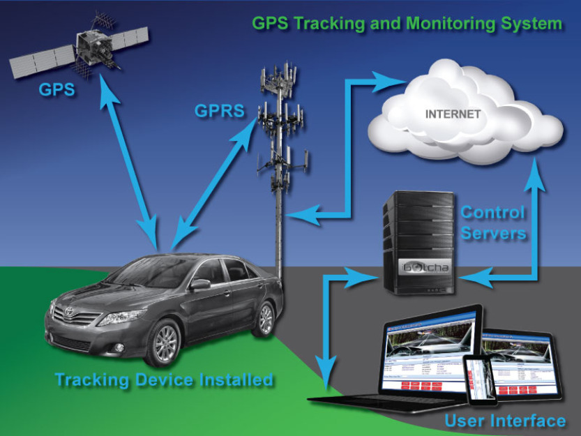 Sri Sai It Solutions Gps Vehicle Tracking System Gps